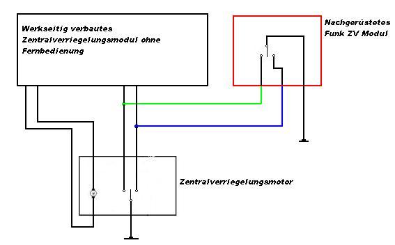 Kabelfarben der Zentralverriegelungen